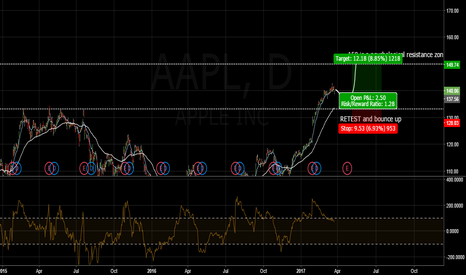 AAPL: AAPL retest and bounce buy