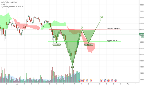 BTCUSD: Possible head and shoulder pattern to come from BTC/USD