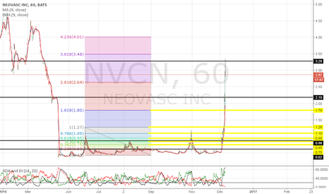 NVCN: We hit major resistance, team get ready to buy the dip