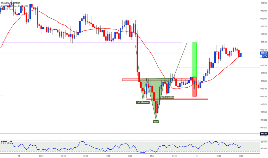 USDJPY: head and shoulders long trade almost take profit level
