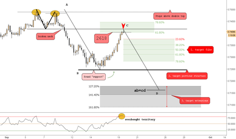 AUDCHF: (4h) The Perfect Bearish 2618 (Dbl Top Followed by the 618)