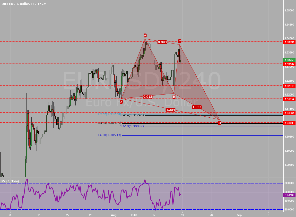 EU H4/Daily Bullish Butterfly