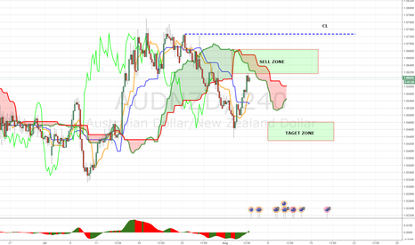 AUDNZD: SHORT AUDNZD LOOKING FOR A RIDE WITH THE TREND