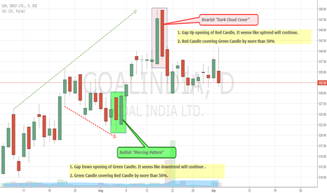 COALINDIA: Coal India - Dark Cloud Cover Candlesticks Pattern (Educational)