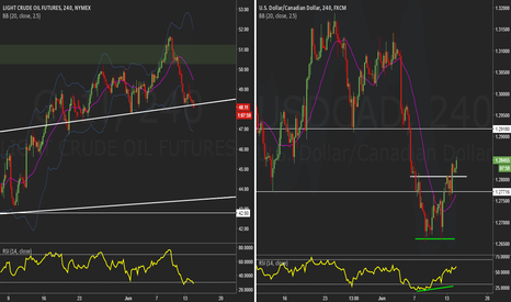 USDCAD: Crude oil looking over the cliff - USD/CAD moving along