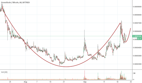 GRSBTC: GRS Chart 22nd September 2017
