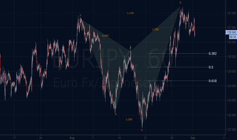 EURJPY: bearish alt shark