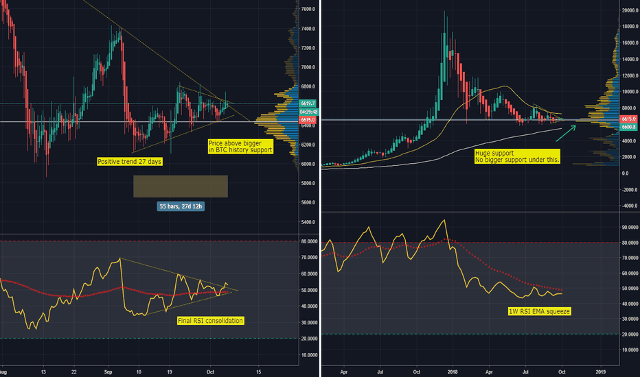 BTCUSD: Bitcoin - Bullish Signs Of Strength