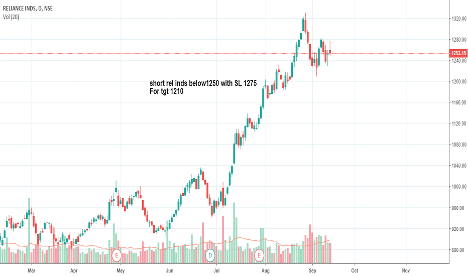 RELIANCE: Short RELIANCE INDS