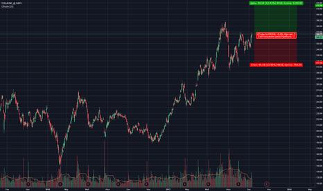 TSLA: TESLA INC NASDAQ:TSLA  Long