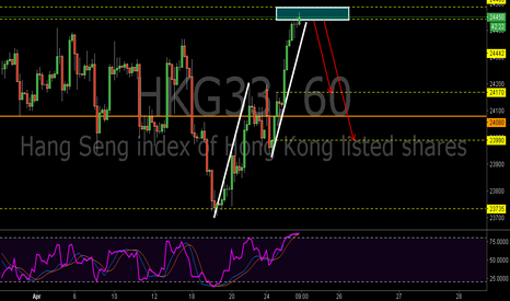 HKG33: HKG33:Bearish AB=CD Pattern and the Supply Zone