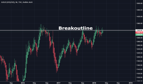 GOLD: Breakout possible