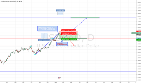 USDCAD: USDCAD - Pullback to 1.4, then evaluate.