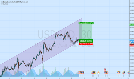 USDCAD: USD/CAD Long setup 880 pips