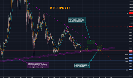 BTCUSD: Bitcoin Update: Staying above the buffer zone