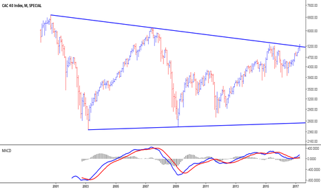 CAC: CAC40 - Monthly Chart