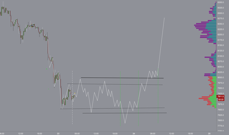 XBTUSD: wyckoff it could work pt 1 XBT long