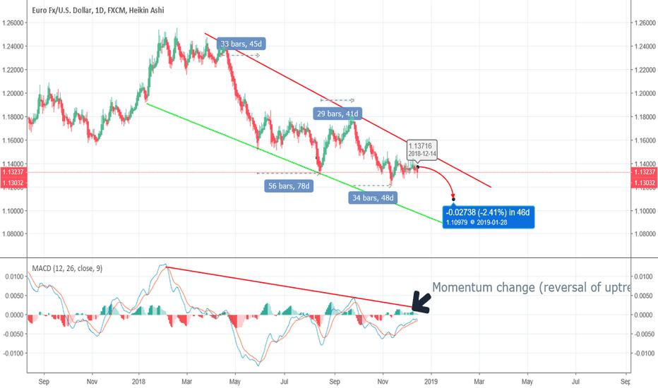 EURUSD: EURUSD Sell Short long term call