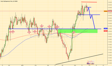 EURJPY: EJ Short based on weekly PA (wicks)