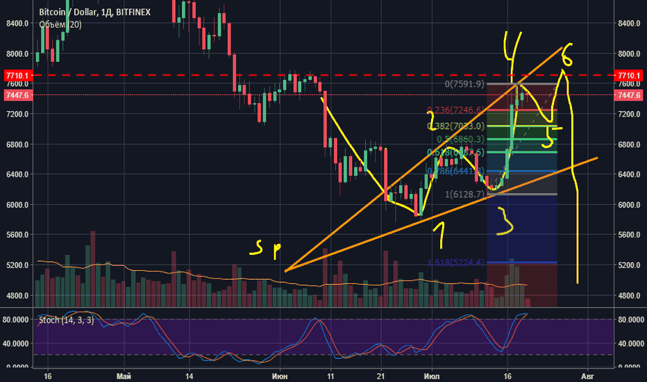 BTCUSD: BTC Tactica Adversa