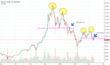BTCUSD: Bitcoin (BTC) Double top again !
