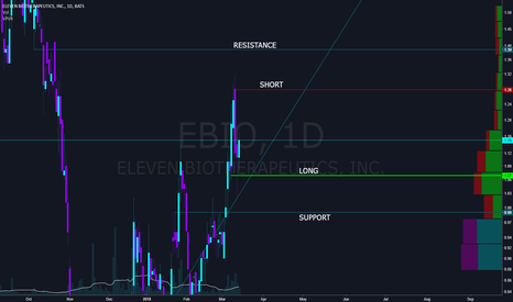 EBIO: No Trade Zone