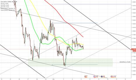 EURUSD: EUR/USD moves near 55-, 100-hour SMAs