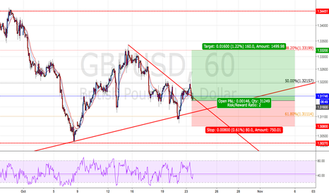 GBPUSD: GBPUSD : Long positions - Ratio ( 1 : 2)