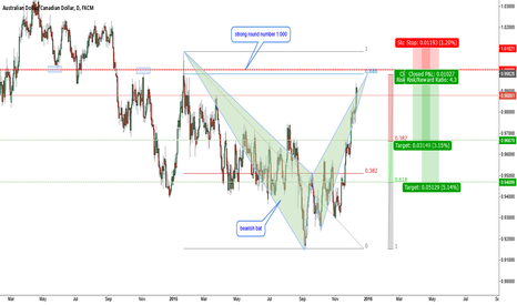 AUDCAD: AUDCAD-D1-bearish bat near 1.000