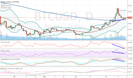 BTCUSD: Bitcoin sub 300 entries for the 2015 bull run