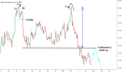CHFJPY: CHFJPY Double top pattern (Daily tf)