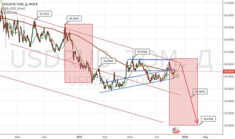 USDRUB_TOM: usd/rub шортим доллар