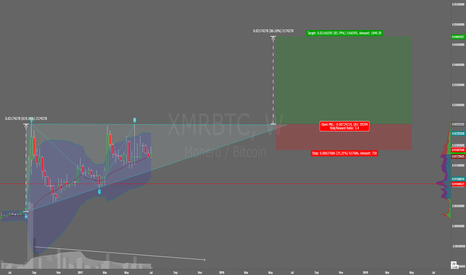 XMRBTC: XMR weekly triangle