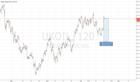 UKOIL: Шорт нефти с текущих