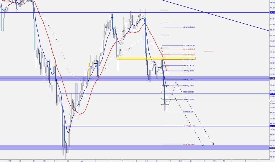 EURJPY: EURJPY -  WHAT IS NEXT
