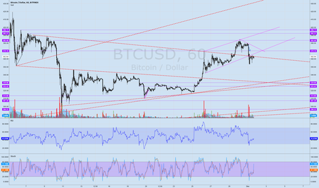 BTCUSD: Bitcoin: Price below major resistance line