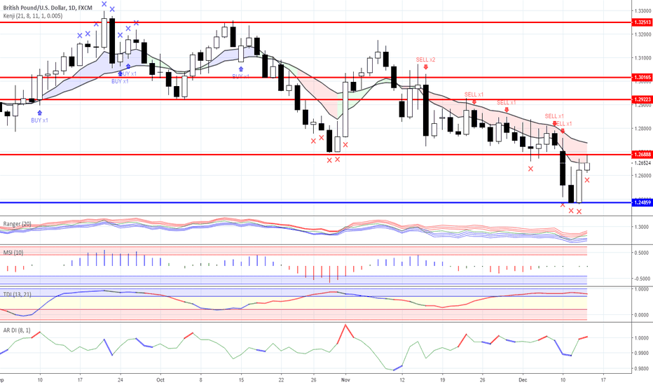 GBPUSD: News background and trading ideas for 13/12/2018