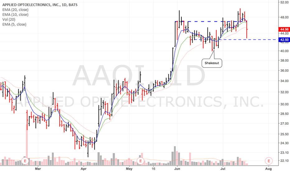 AAOI: Shakeout....look at gap down close level...support