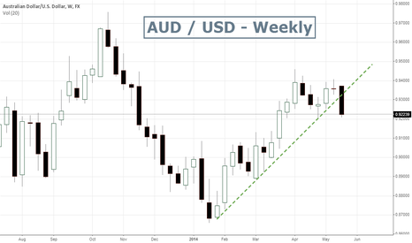 AUDUSD: AUD / USD - Broken Trendline and Bearish black body candlestick