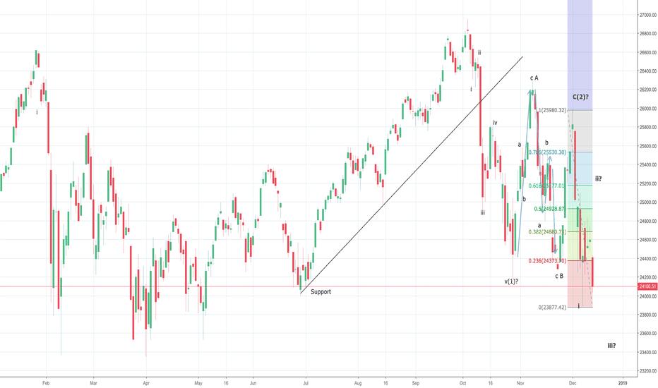DJI: Dow Jones consolidating before pushing towards 25200?