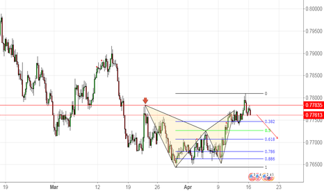 AUDUSD: Bearish Bat