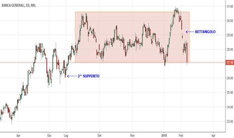BGN: Banca Generali atterrerà a 27€ o 26€ ?