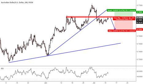 AUDUSD: Break down a trend line