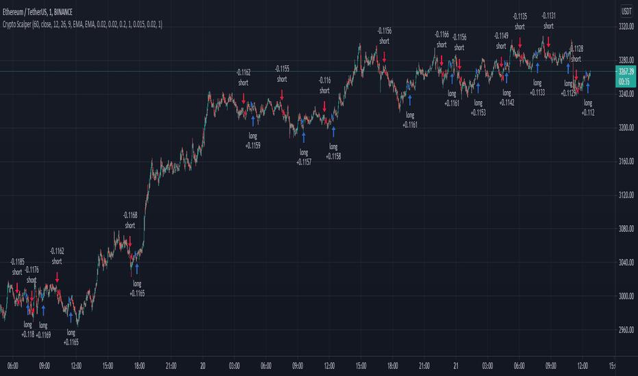 i migliori indicatori per il trading di crypto