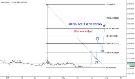 SBDBTC: STEEM VS Bitcoin Technical Eliiot wave chart
