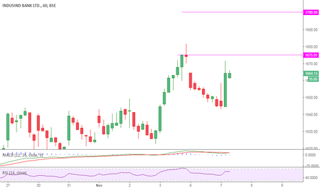 INDUSINDBK: Long on Indusindbank