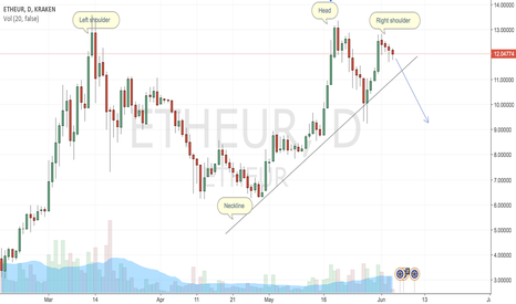 ETHEUR: Ether short
