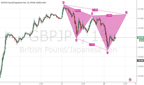 GBPJPY: Cypher on the GBP/JPY pair
