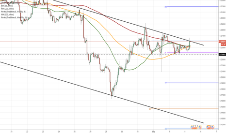 USDDKK: USD/DKK positioned south