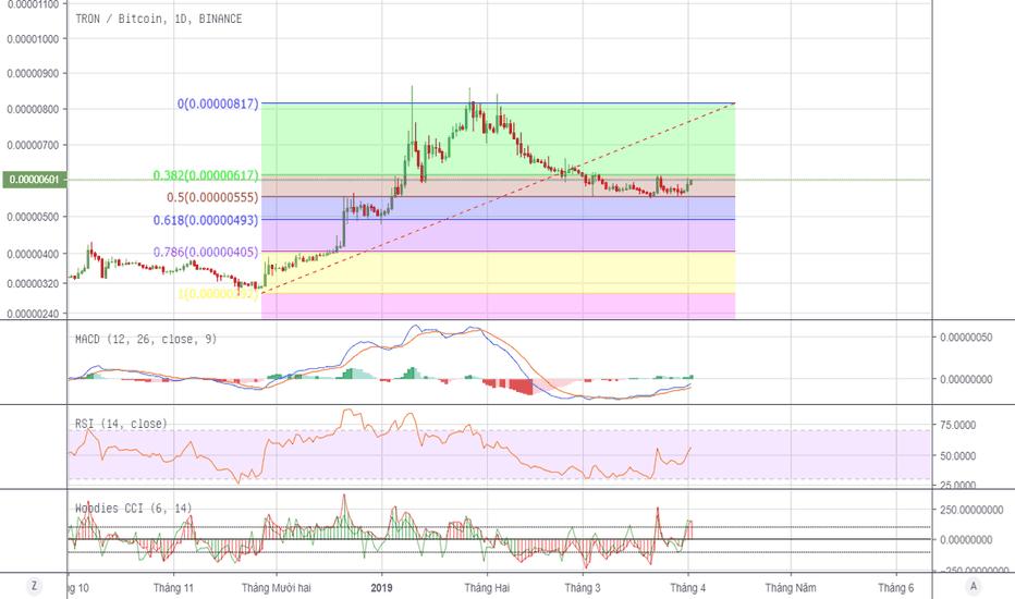 tradingview trx btc binance)